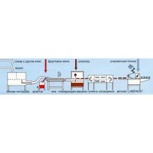 Лінії для виробництва глазурованих  сирків